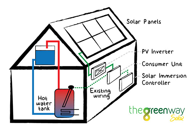 Solar Immersion Controller by The Green Way Solar